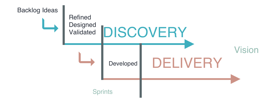 Staggered discovery and delivery track