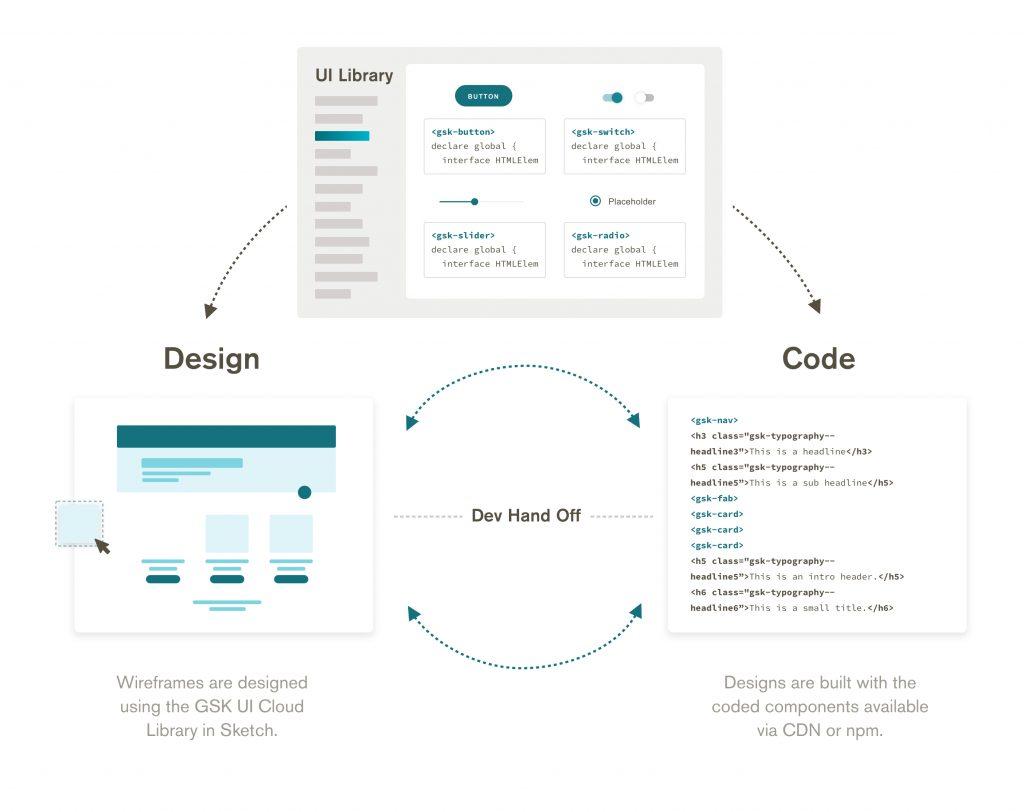 GSK Design System