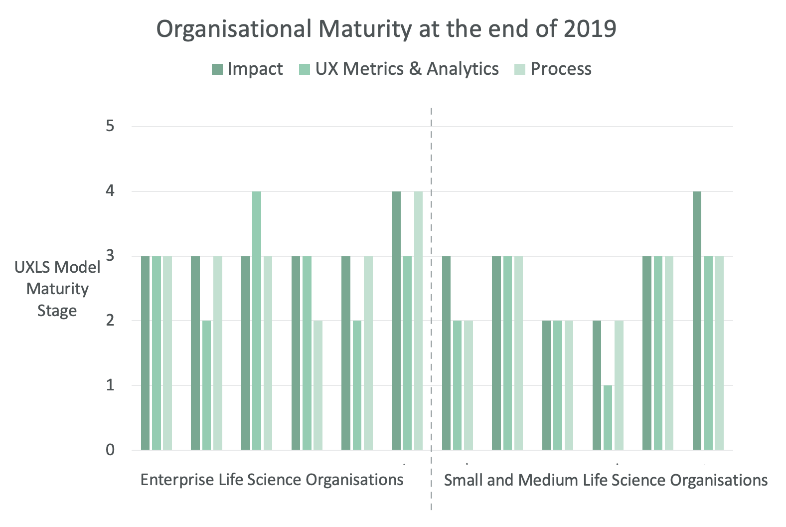 Maturity measured in January 2020 for 12 biopharmaceutical, agri-food, academia and industry-associated software vendors, using the in-house developed UXLS maturity model across the dimensions of Impact, Process and UX Metrics and Analytics.